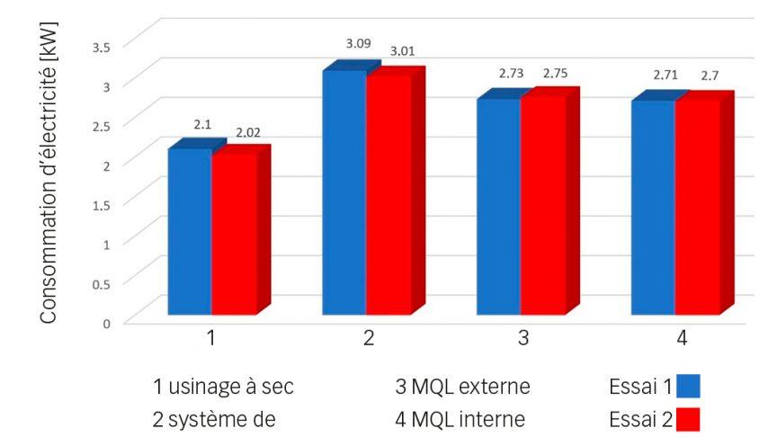 Fig. 2. Consommation d'énergie enregistrée pendant l'usinage lors des deux essais.