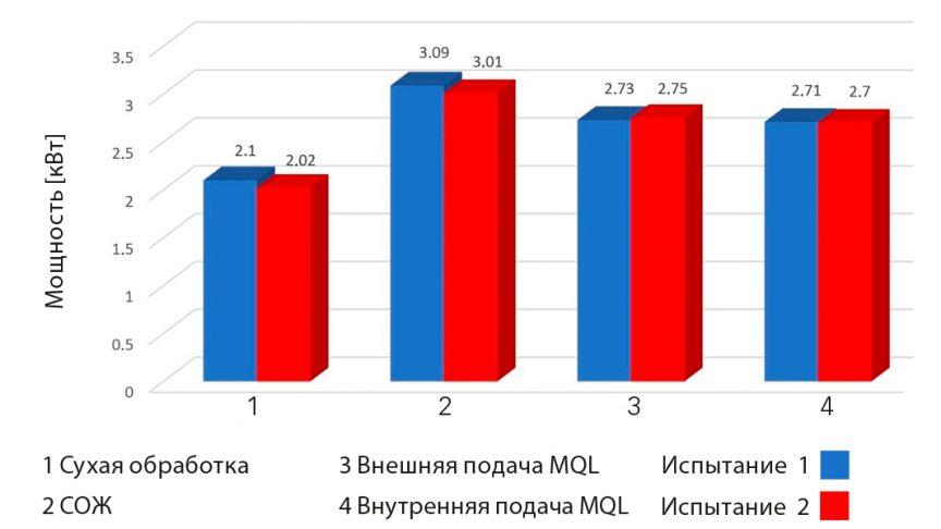Рис. 2: Потребление мощности при механической обработке в двух испытаниях.