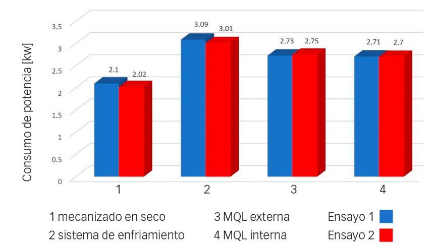 Fig. 2: Consumo de potencia durante el mecanizado en los dos ensayos.