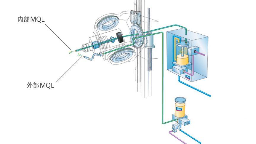 图8:SKF内部和外部MQL润滑。