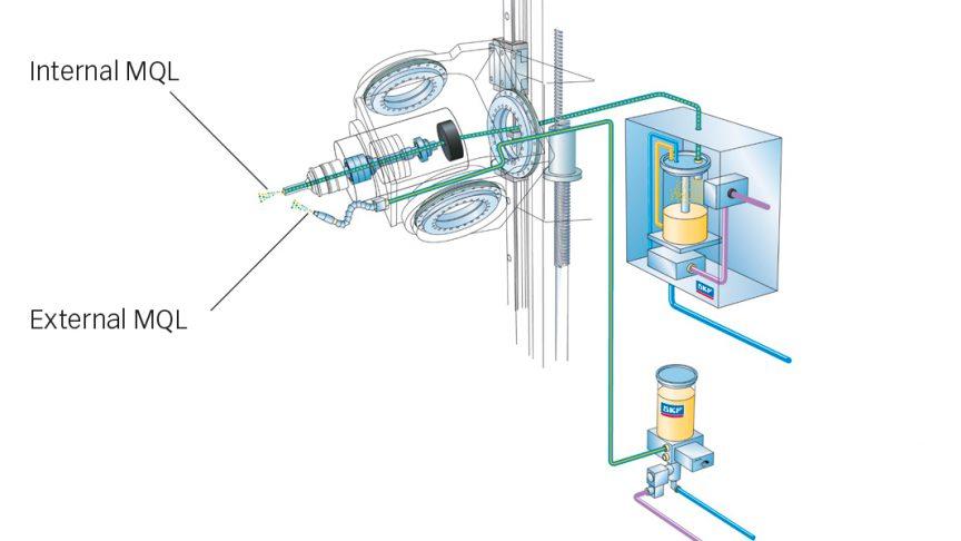 Fig. 8: SKF MQL lubrication – internal and external