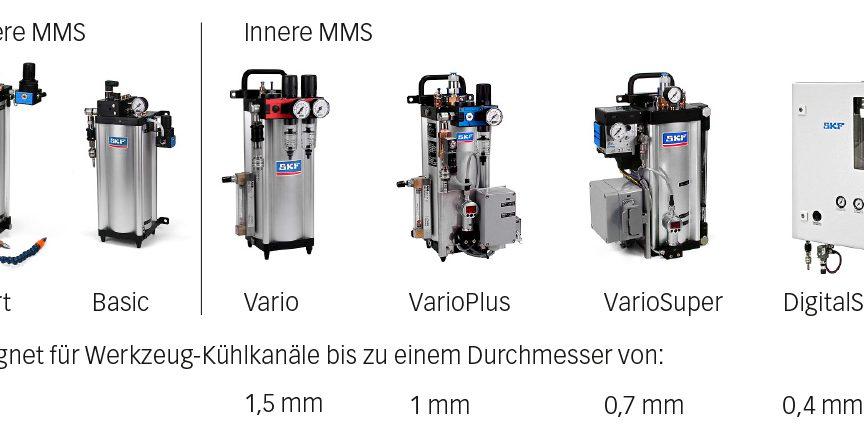 Bild 9: SKF LubriLean Minimalmengenschmiersysteme.