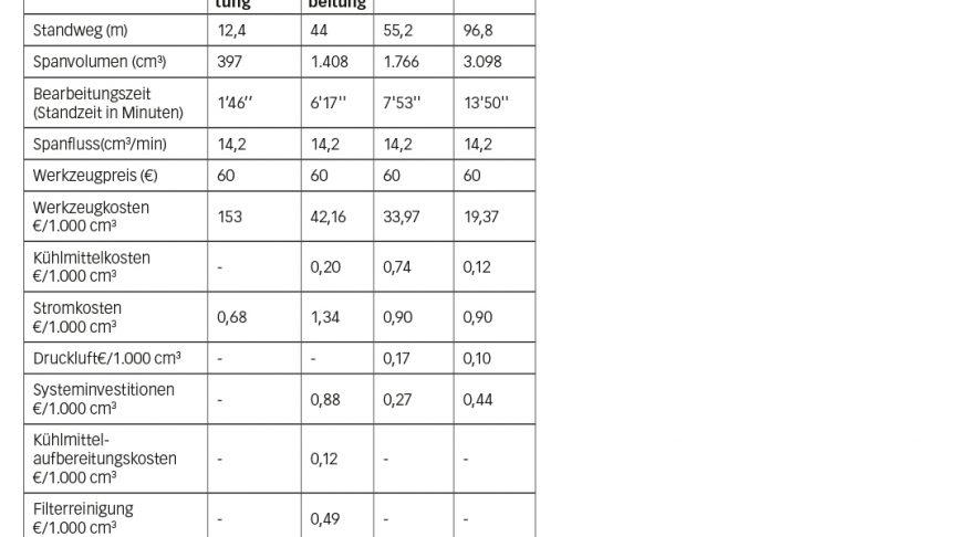 Tabelle 1: Gesamtbetriebskosten.