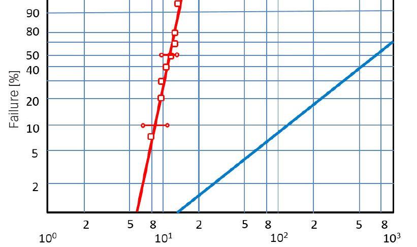 Weibull distribution of bearing failure