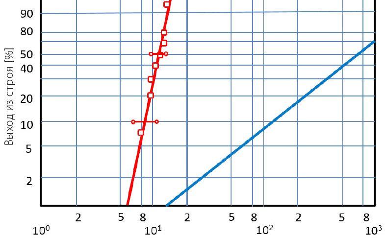 Распределение Вейбулла применительно к выходу подшипников из строя (красная линия – типичный случай преждевременного выхода из строя; синяя линия – результат обычных испытаний на усталость в зоне контакта качения).