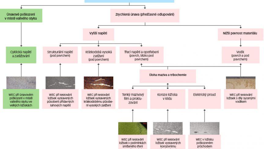 Obr. 6: Výskyt bíle naleptaných trhlin (zjednodušené schéma) v ložiskách