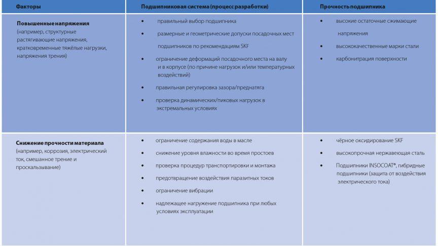 Таблица 1. Рекомендации по предотвращению преждевременного выхода подшипников из строя из-за выкрашивания.