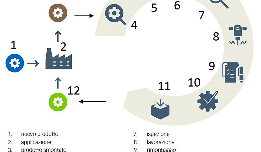 Fig. 2: Processo di ricondizionamento della SKF.