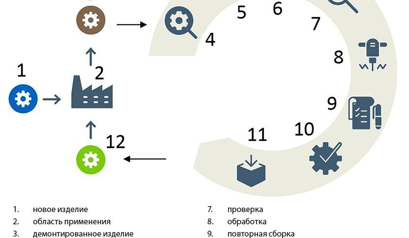 Рис. 2: Процесс восстановления подшипников.