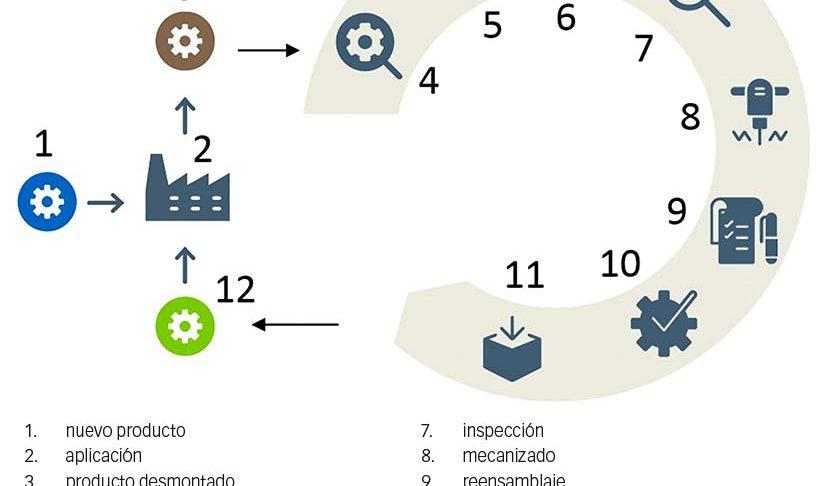 Fig. 2: El proceso de reacondicionamiento de SKF