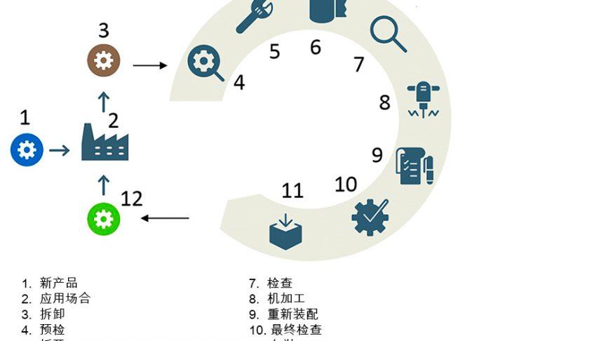 图2:SKF的修复流程