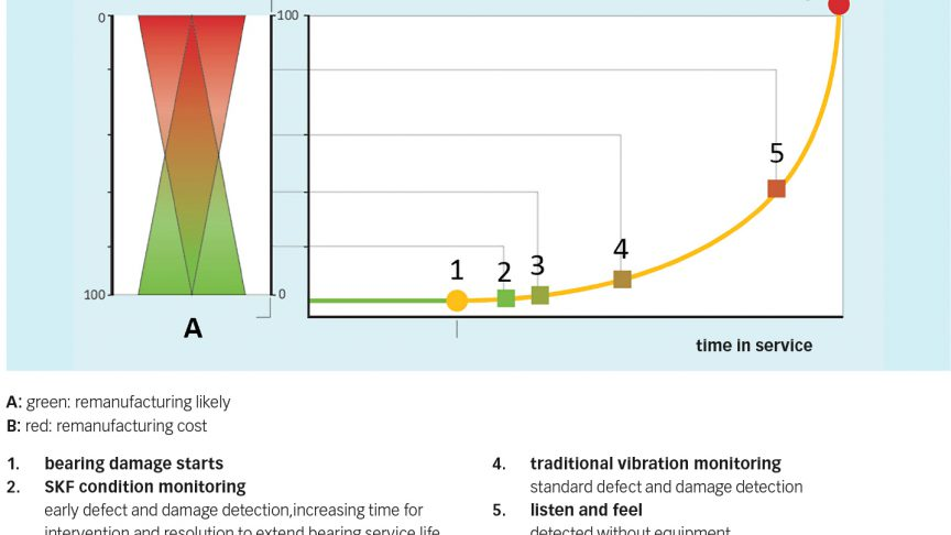 Fig. 4: Remanufacturing costs – Damage severity versus remanufacturability – bearing damage detected at an earlier stage increases remanufacturing possibility and reduces related cost.