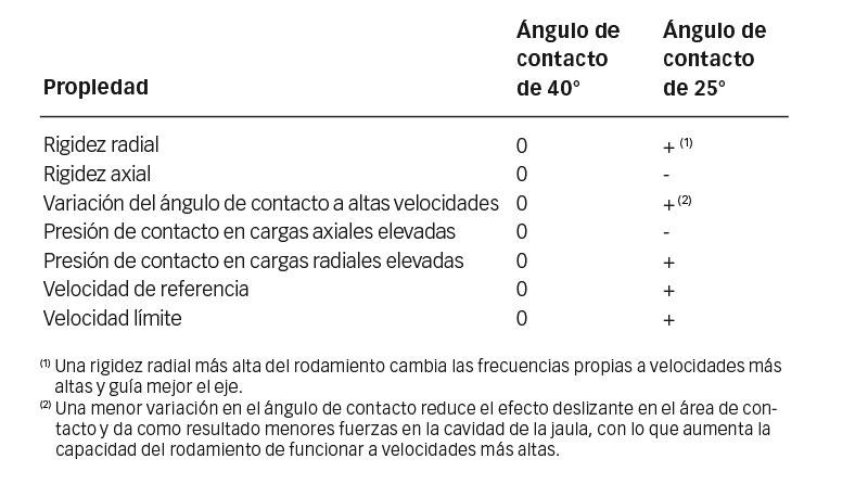 Influencia de ángulos de contacto de 40° y 25° en las propiedades del rodamiento.