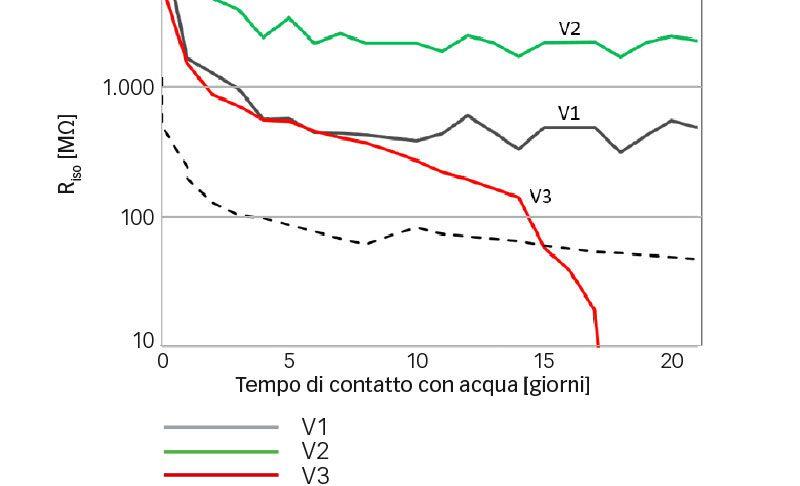Risultati dei test di isolamento termico a contatto diretto con acqua; valori medi.
