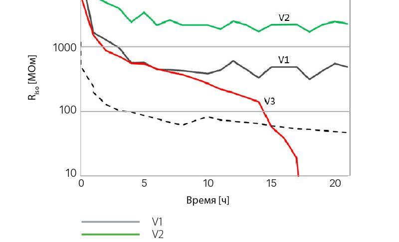 Результаты испытаний электроизоляционных свойств при непосредственном контакте с водой