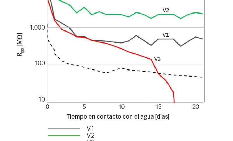 Resultados de ensayo de aislamiento eléctrico en contacto directo con agua