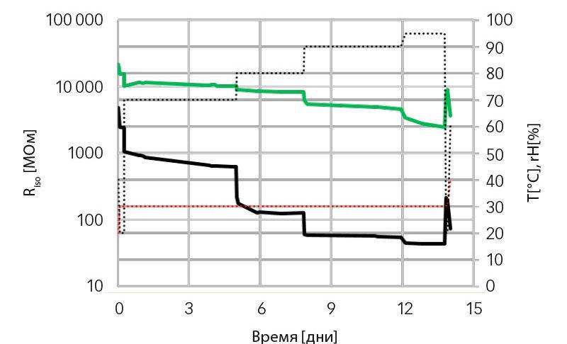 Результаты электроизоляционных испытаний подшипников в смонтированном состоянии