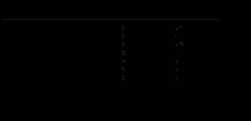 40˚和25˚接触角对轴承特性的影响。