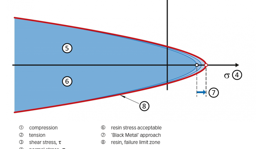 Fig. 2: Resin stress diagram.