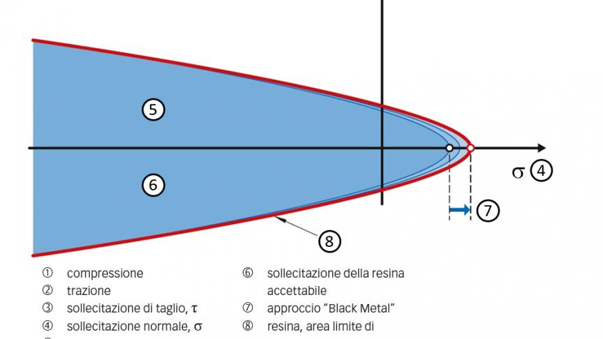 Fig. 2: Schema delle sollecitazioni della resina.