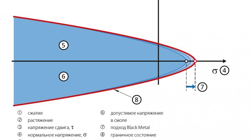 Рис. 2: Диаграмма напряжений смолы.
