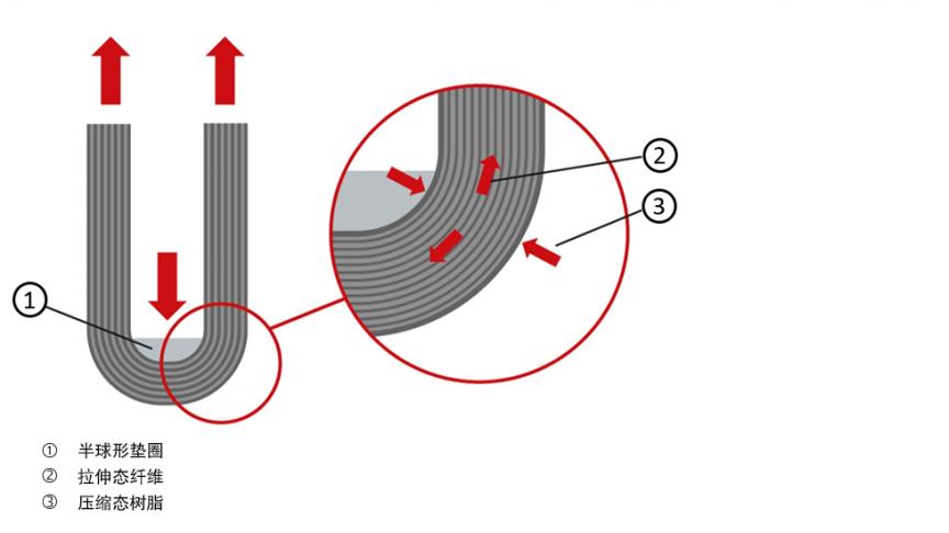 图4:在拉力作用下的配件。