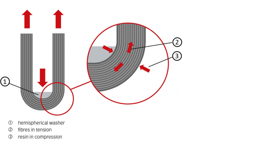 Fig. 4: Fitting under tension.