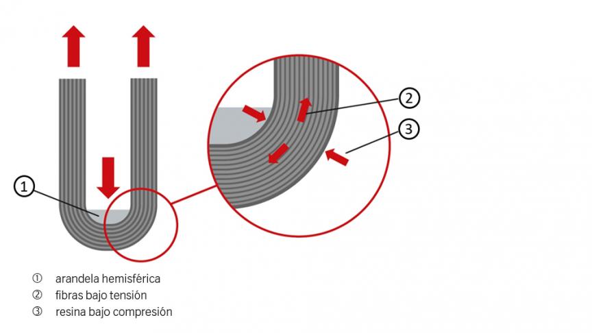Fig. 4: Racor bajo tensión.