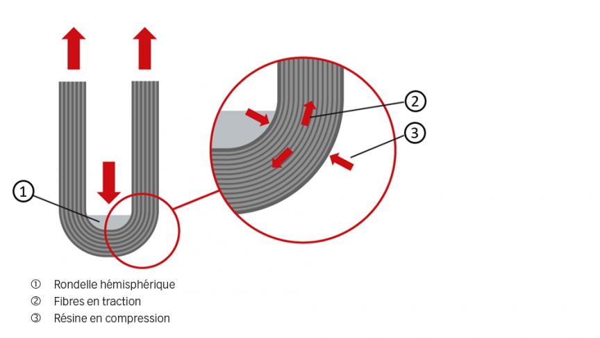 Fig. 4. Sollicitation en traction de la ferrure.