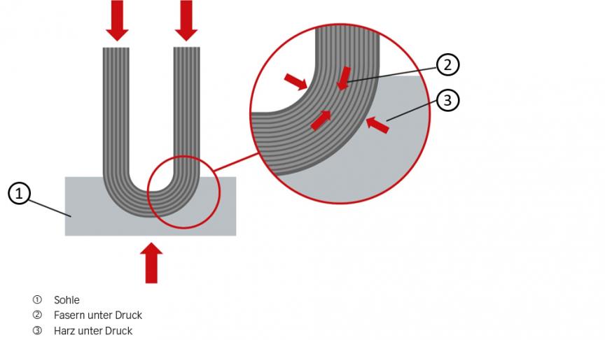 Bild 5: Formteil unter Druckspannung.
