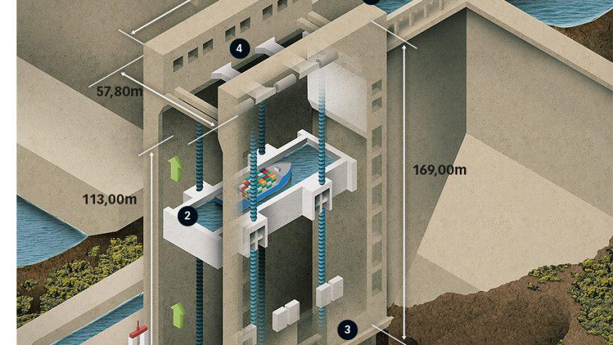 L'ascenseur à bateaux du barrage des Trois Gorges a une hauteur de levage de 113 m, permettant à des navires de 3 000 tonnes de l'emprunter.