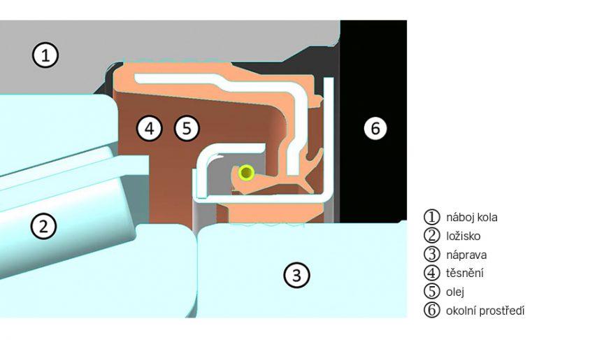 Uspořádání ložiska a těsnění uložení kola
