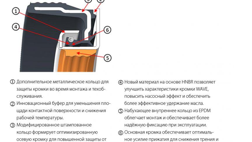 Новая конструкция уплотнения и основные модификации