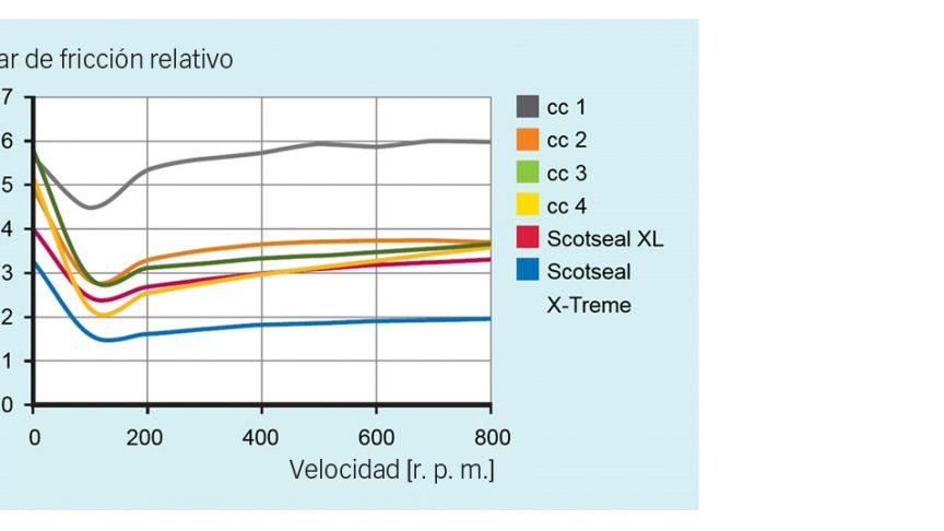 comparación entre el Scotseal X-Treme y competidores