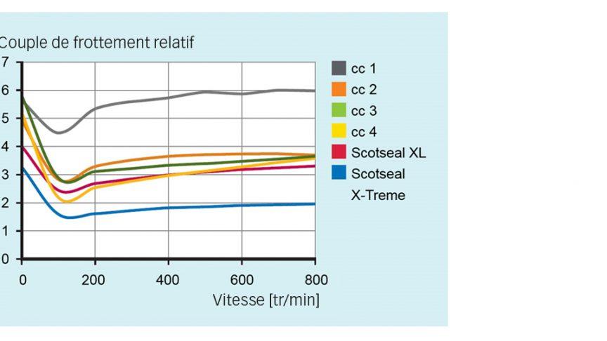 Résultats des tests de couple de frottement entre le Scotseal X-Treme