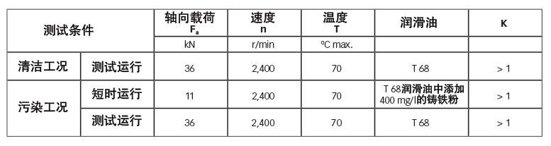 表1:性能评价 — 32011 X型轴承测试条件。