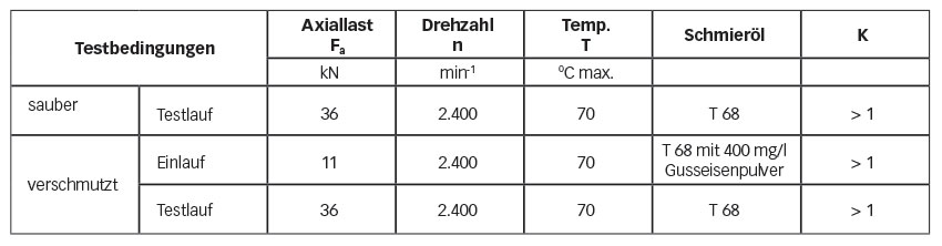 Tabelle 1: Benchmark-Test – Lagertyp 32011 X Testbedingungen.