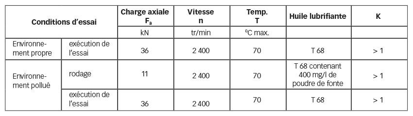 Tableau 1. Essais comparatifs : conditions d'essai du roulement type 32011 X.