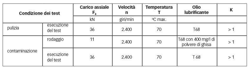 Tabella 1: Benchmark – condizioni dei test con cuscinetto di tipo 32011 X.