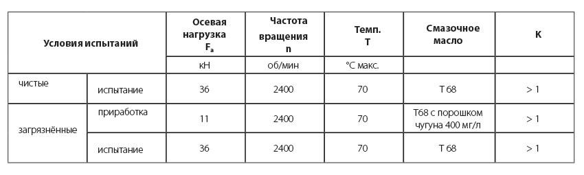 Таблица 1: Сравнительное испытание – условия испытаний подшипника типа 32011 X.