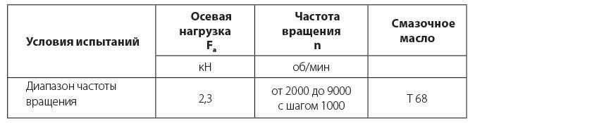 Таблица 2: Испытания зависимости роста температуры от частоты вращения.