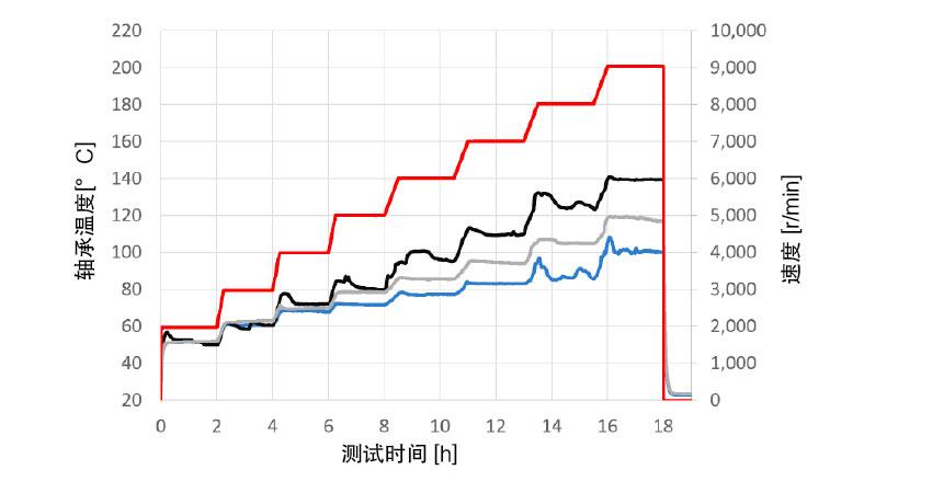 图4:在不同转速下的温度测试 — 工作平均温度[˚C]:蓝色:SKF,灰色:CC 1,黑色:CC 2;红色:速度[r/min]。