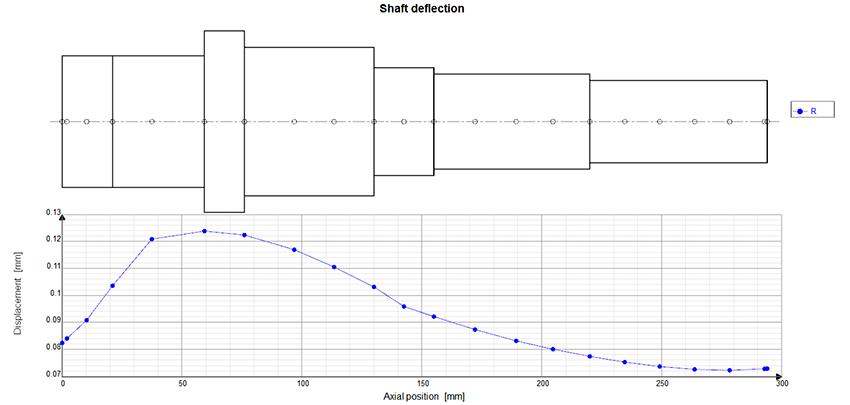 Fig. 8: Shaft deflection plot.