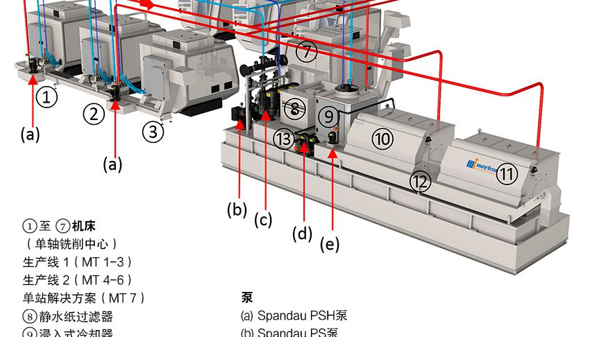图2:冷却液流动示意图 - 红色:未经过滤的介质; 浅蓝色:经过滤的介质; 深蓝色:经精细过滤的介质。