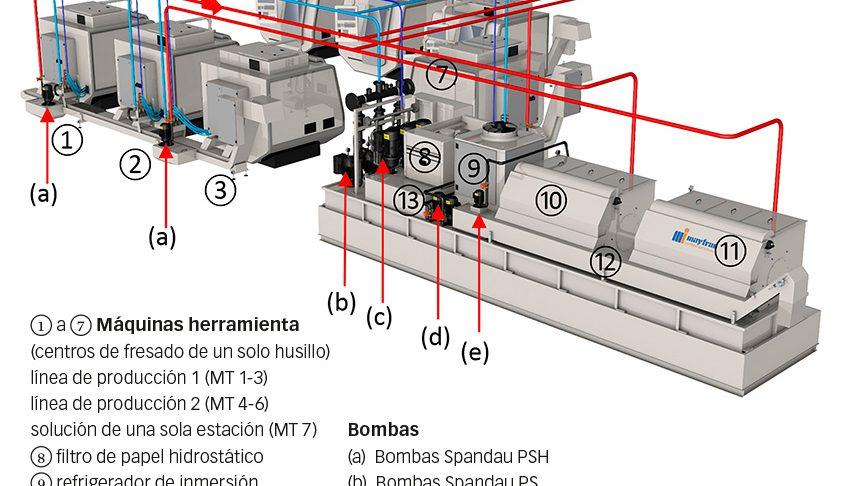 Fig. 2: Ilustración esquemática del flujo de refrigerante – rojo: líquido sin filtrar; celeste: líquido filtrado; azul oscuro: líquido filtrado finamente.