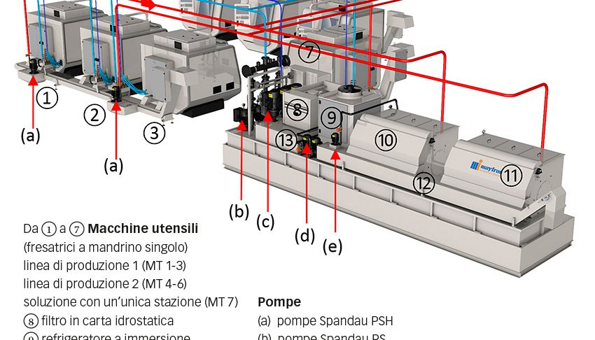 Fig. 2: Illustrazione schematica del flusso del refrigerante – rosso: mezzo non filtrato; azzurro: mezzo filtrato; blu: mezzo filtrato finemente.