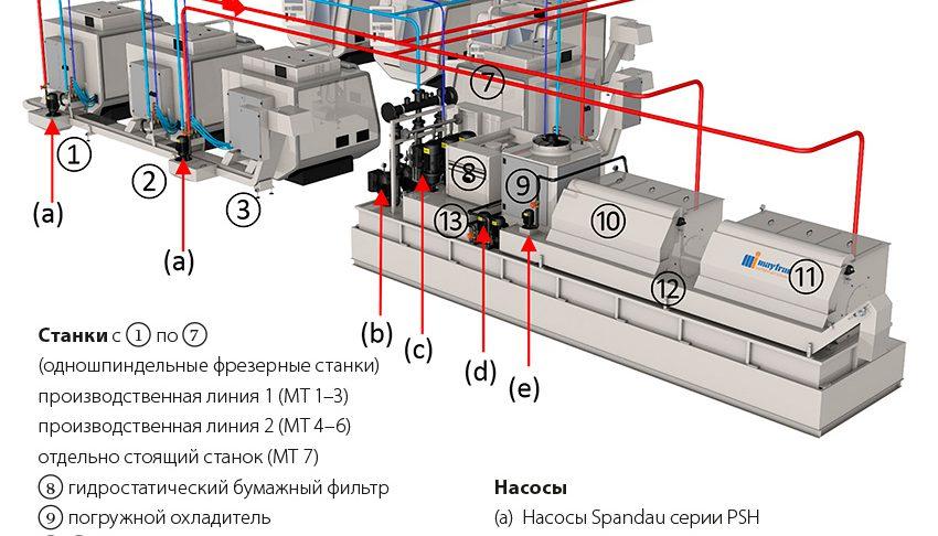 Рис. 2: Схема системы циркуляции охлаждающей жидкости (красный – нефильтрованная; голубой – фильтрованная; синий – высокой очистки).