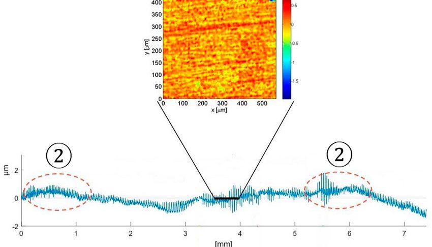 Fig. 2: Ejemplo de perfil del camino de rodadura de un rodamiento, y rugosidad 3D modificada tras desgaste desigual.
