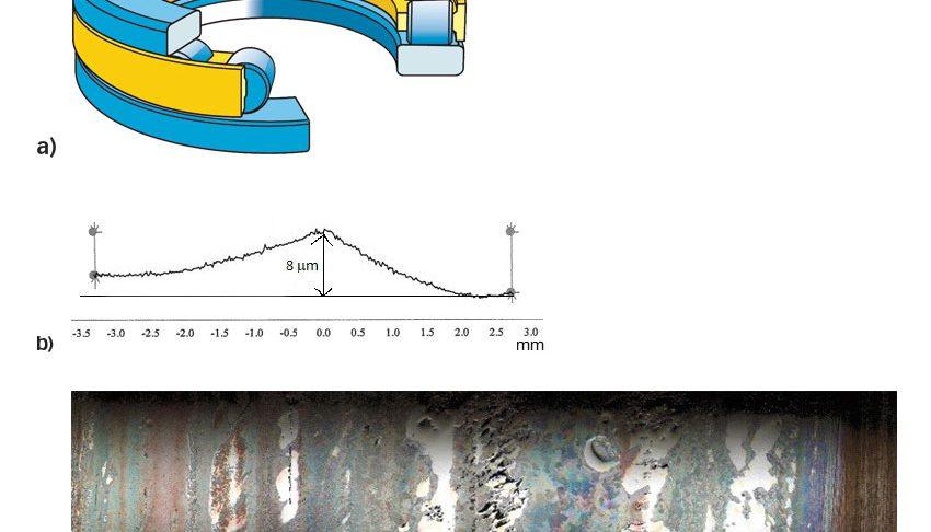 图6: a)推力圆柱滚子轴承示意图 b)人为改变滚道形貌的试验轴承的滚道轮廓线 c)经过试验后,损坏的轴承滚动体。
