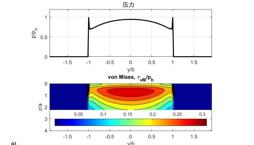 图8: a) 初始无量纲压力,von Mises剪切应力,